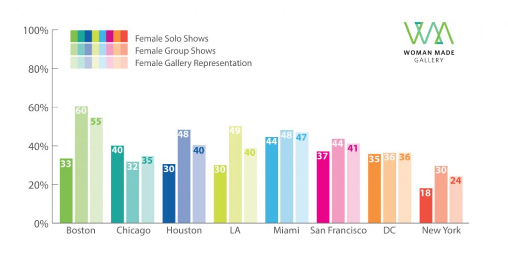 Gender representation in commercial galleries – Infographic for 2013 study results